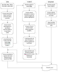 Validation Flow Chart 4 1 Capital Equipment Validation Program Doresearch