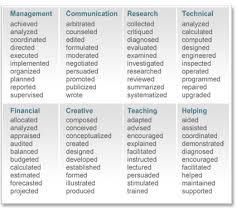 Filene Center For Academic Action Verbs For Resumes Nice Resume