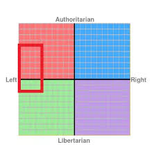Where On The Political Compass Would Trotsky Be Quora