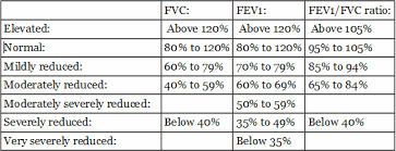Pft Test Results Chart Reading Your Report Pftpatient