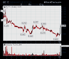 Stem Stock Chart Actc Advanced Cell Technology Repeats Cycle For Vips