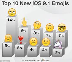 Twitter Users Love Middle Finger Emoji While Rolling Eyes