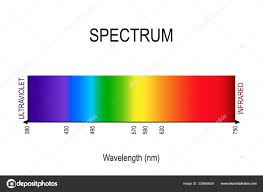 Spectrum Visible Light Infrared Ultraviolet Electromagnetic