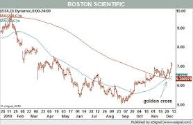 Boston Scientific Stock Chart Medical Products Stocks Are On Healthy Tear Barrons