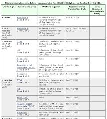 Personalized Immunization Schedule Vaccine Central