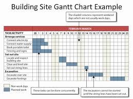 Gantt Chart Lesson Website Gantt Chart Example Or Planning The Project Unit 1