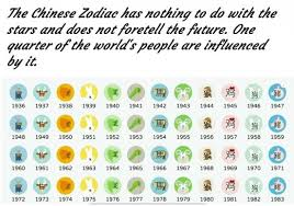 Chinese Birth Chart Compatibility Rising Signs For The Chinese Zodiac Exemplore