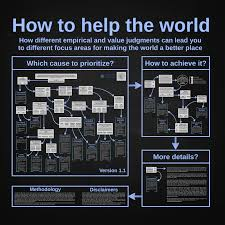 An Extraordinary Flowchart For Determining How You Can Help