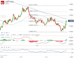 Gpd To Usd Chart Brexit Latest Gbp Usd Tops 1 30 As Bercow Blocks Meaningful