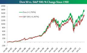 Dow Vs S P Vs Nasdaq Chart Dow Vs S P 500 Seeking Alpha