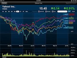 Yahoo Stock Quotes Inspiration Yahoo Stock Quotes Beauteous Get Yahoo Finance Stock Quotes In Excel
