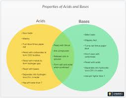 Acid And Base Venn Diagram The Following Venn Diagram Shows The Similarities And Differences