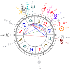 Astrology And Natal Chart Of Sylvester Stallone Born On