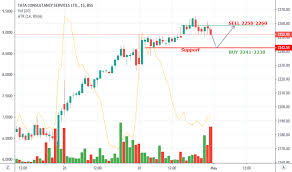 Tcs Stock Chart Tcs Stock Price And Chart Bse Tcs Tradingview India