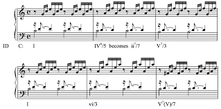 Bach Chord Progression Chart The Different Types Of Music Theory Classical Theory