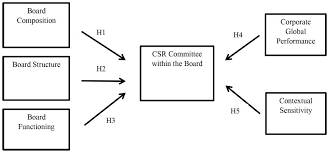 Castro Documents Corroboration Chart Answers Determinants Of The Presence Of Csr Committees Within