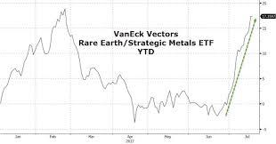 Rare Earth Mania And China Us Trade Spat 2 0 Prograssing Com