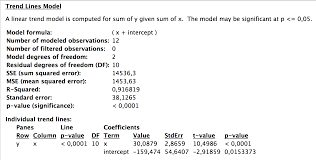 figure 5 level 3 statistical details describing the trend line in fig 4b mathematically the formula