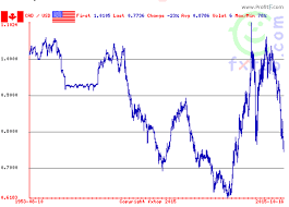 Chart Of Us Dollar Vs Canadian Dollar All About Canadian Dolllar Abbreviation Symbol History