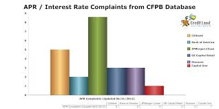 This Chart Shows Up To Date High Interest Rates Complaints