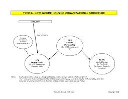 Example Of Low Income Housing Tax Structure