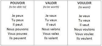 Vouloir Verb Chart Extraordinary Free French Verb Chart Basic French Verb