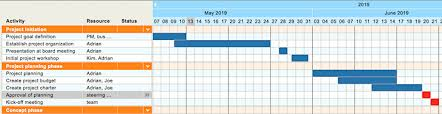 How To Create Professional Gantt Charts In Minutes