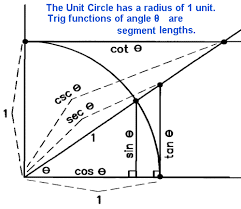 Unit Circle Sin Cos Tan Chart Precalc Notes