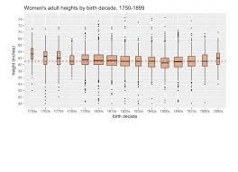 Exploring Womens Height Data