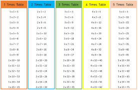 15 X 15 Multiplication Chart 1 15 Multiplication Times Tabels