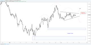 Eur Cad Chart Triangulating Downside Break Favored