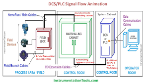dcs panel wiring diagram electrical work wiring diagram \u2022 dcs panel wiring diagram dcs plc signal flow animation youtube rh youtube com basic electrical wiring diagrams dsc alarm panel