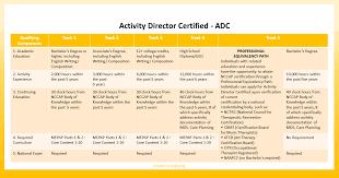 Nbcot Ceu Chart Activity Professional Certification
