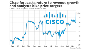 Csco Stock Quote Magnificent Cisco Analysts Hike Price Targets On Revenue Forecast Stock Closes