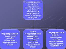 Исторический вектор формы государственного устройства Дипломная формы государственного устройства