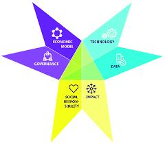 Star Framework Procommons Collaborative Economy Analytical Star Framework