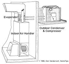 air conditioner how it works. a central air conditioner utilizes an indoor handler and outdoor compressor. how it works