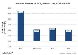 Eca Stack Dosage Chart Why Is Encana Stock In A Strong Uptrend Market Realist