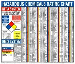 Nfpa And Hmcis Right To Know Hazardous Chemicals Rating