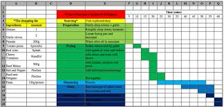 Gantt Chart Manufacturing Process Project Managers Spaghetti Bolognese Jack Godfrey Wood