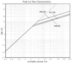 Reducing Arc Energies With Fuses Mersen
