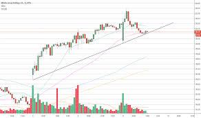 Profitspi Stock Chart Baba Stock Price And Chart Tradingview