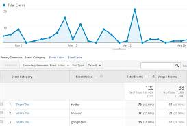 Program Of Events Sample Using Google Analytics Event Tracking Setting Up Event Tracking