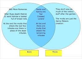Venn Diagram Maker 2 Circles Venn Diagram Maker 2 Circles Also Interactive Diagram Maker 2