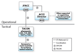command or control? considerations for the employment of air power air interdiction at Theater Air Control System Diagram