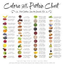 Calorie And Protein Chart Serita Co