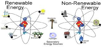 Chart On Renewable And Nonrenewable Resources Diagram Of Renewable And Non Renewable Energy Download