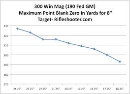 300 Winchester Magnum How Does Barrel Length Change