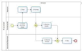Flow Chart Overview Of The Procurement Process At The Case