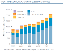 Silver Price Drop Overdone As Slv Swells World Silver